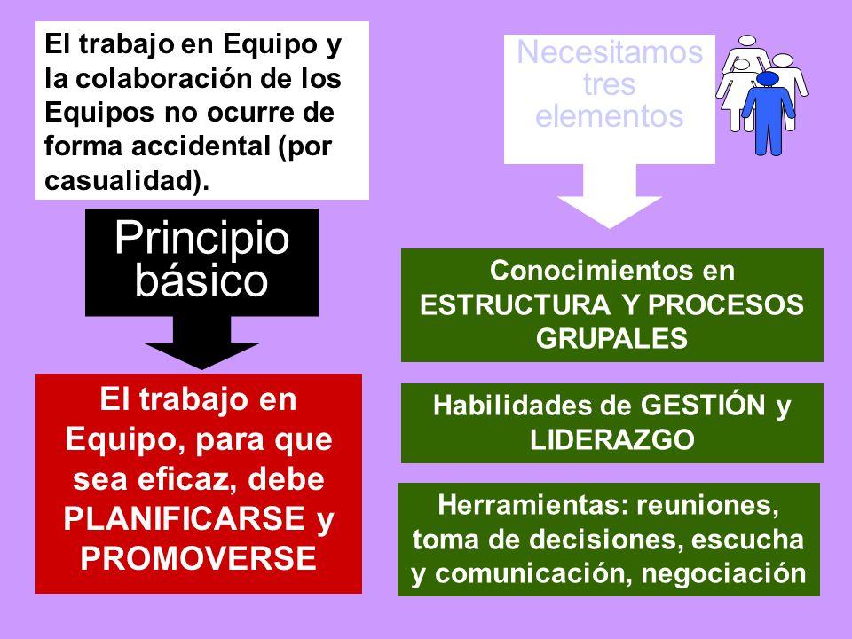 Principio básico Necesitamos tres elementos