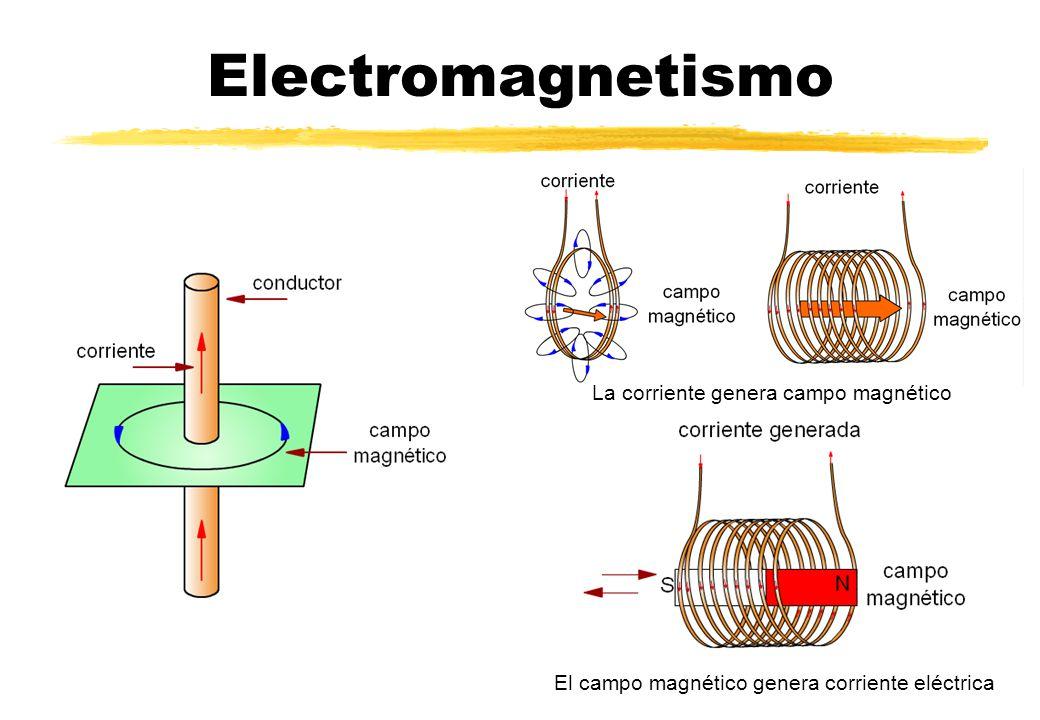 Electromagnetismo La corriente genera campo magnético