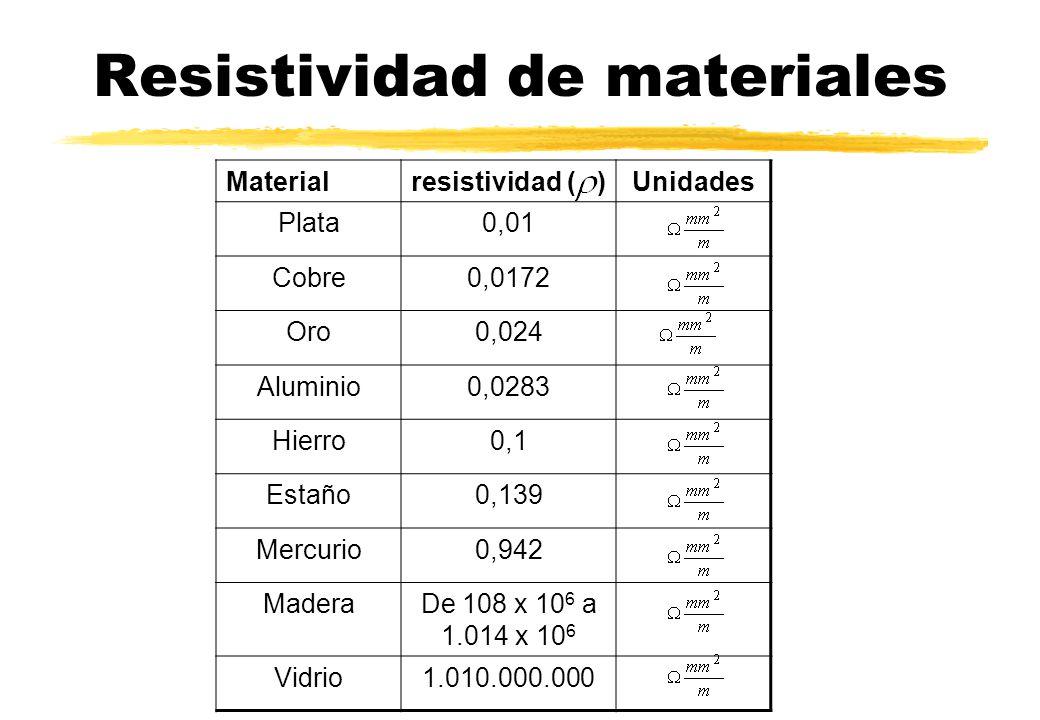 Resistividad de materiales