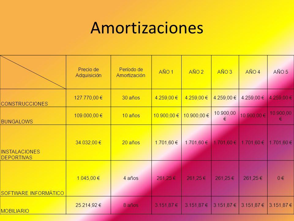 Período de Amortización