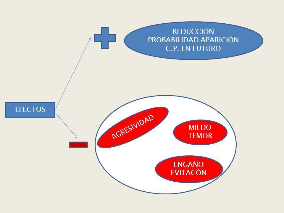 REDUCCIÓN PROBABILIDAD APARICIÓN C.P. EN FUTURO