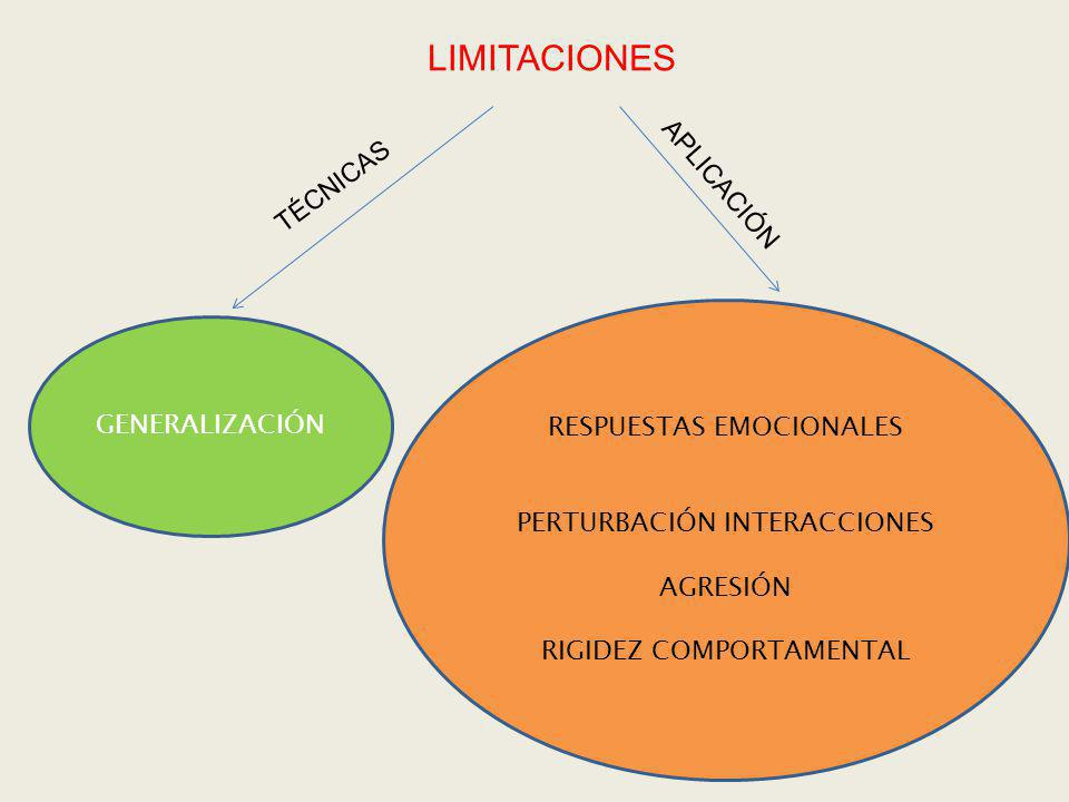 LIMITACIONES APLICACIÓN TÉCNICAS RESPUESTAS EMOCIONALES GENERALIZACIÓN