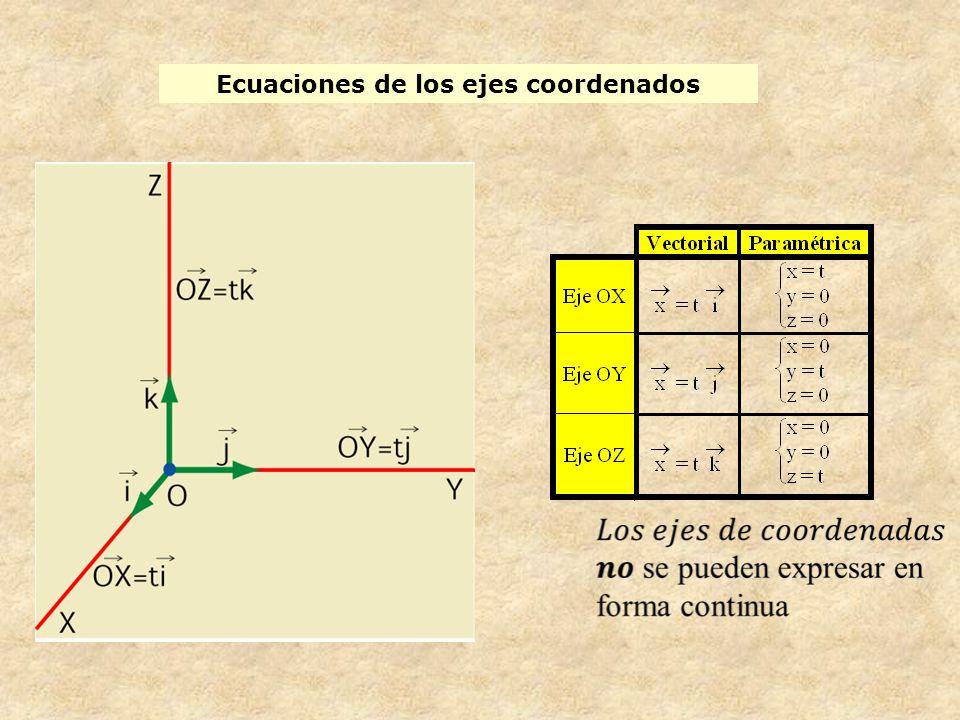 Ecuaciones de los ejes coordenados