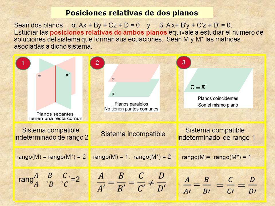 Posiciones relativas de dos planos