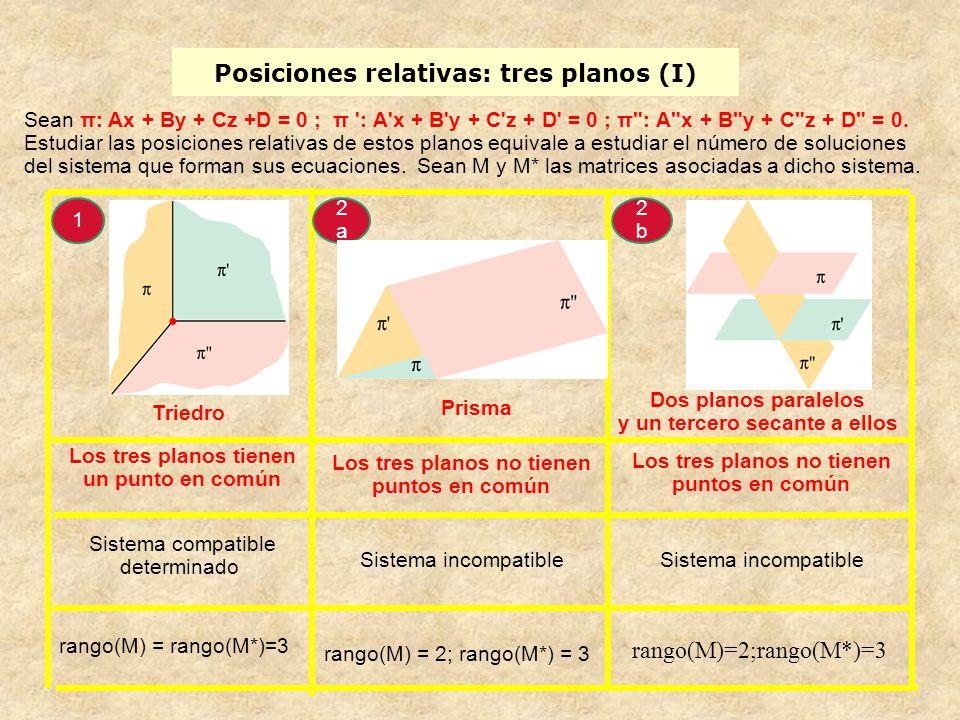 Posiciones relativas: tres planos (I)