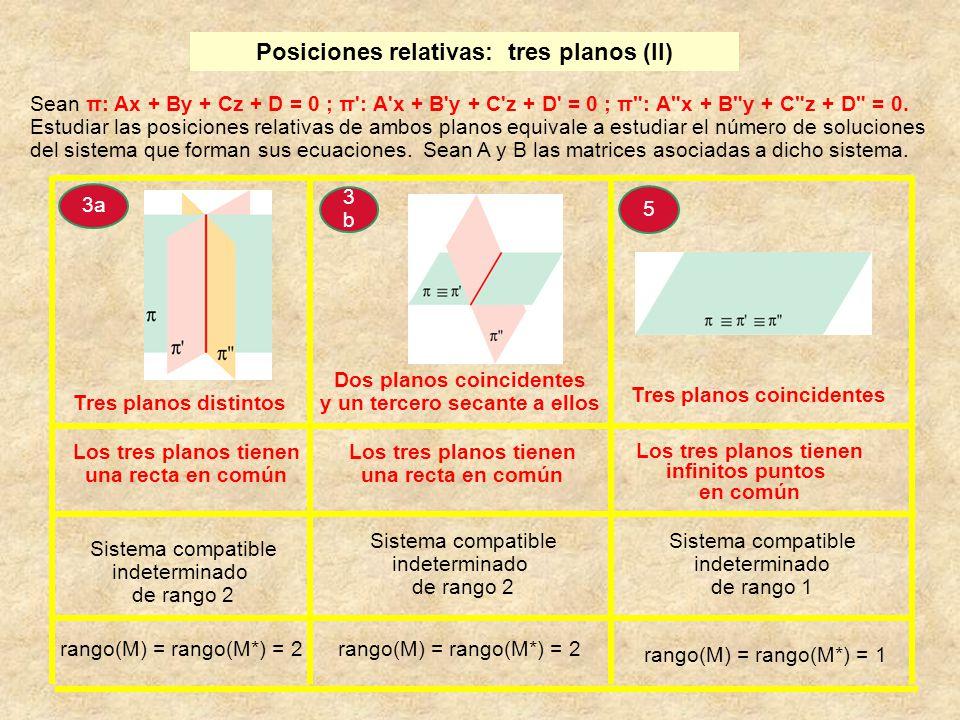Posiciones relativas: tres planos (II)