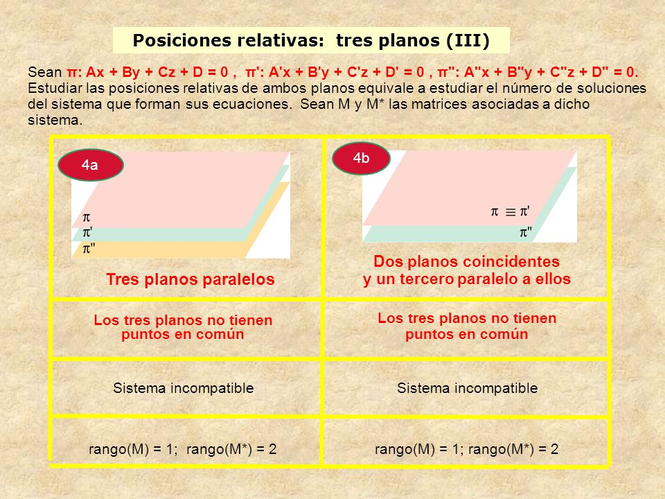 Posiciones relativas: tres planos (III)