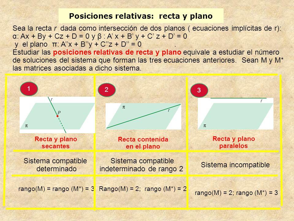 Posiciones relativas: recta y plano
