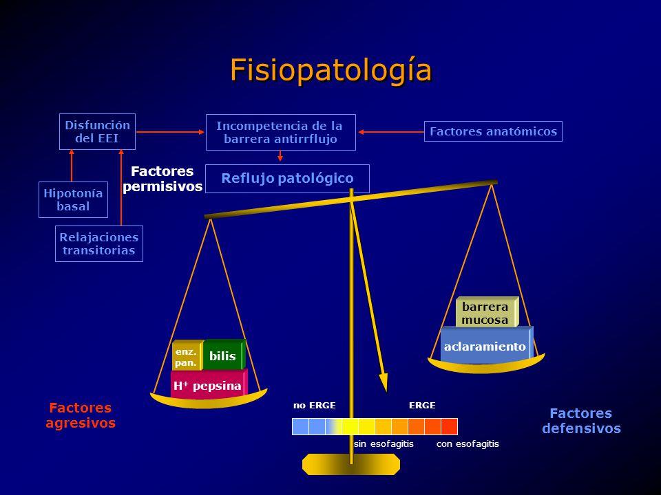 Fisiopatología Factores permisivos Reflujo patológico Factores