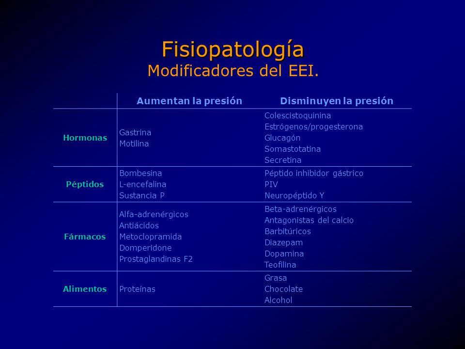 Fisiopatología Modificadores del EEI. Aumentan la presión