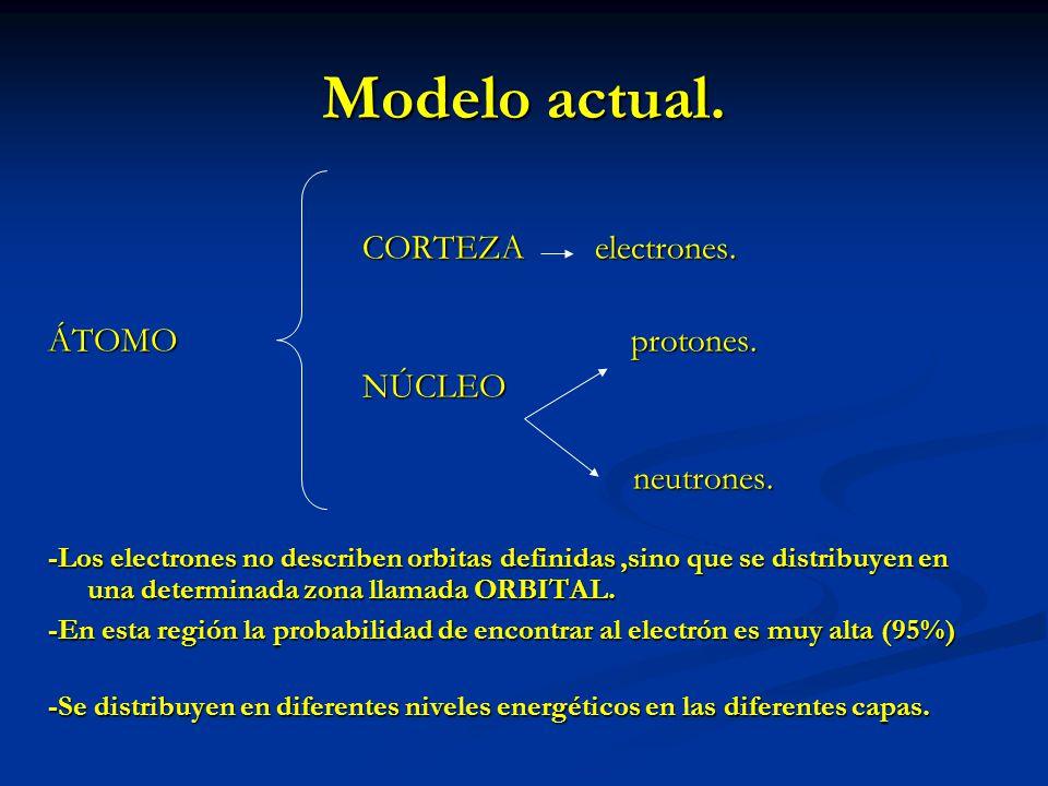 Modelo actual. CORTEZA electrones. ÁTOMO protones. NÚCLEO neutrones.