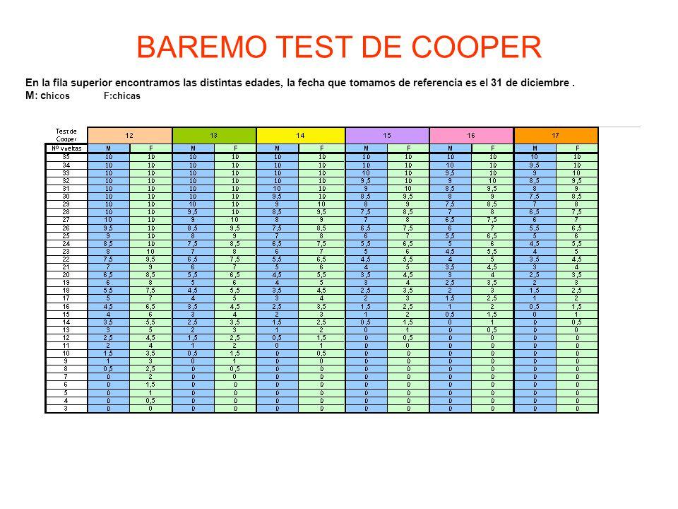 BAREMO TEST DE COOPER En la fila superior encontramos las distintas edades, la fecha que tomamos de referencia es el 31 de diciembre .