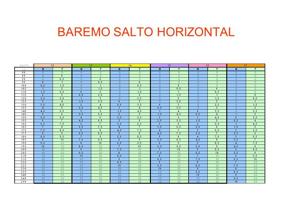 BAREMO SALTO HORIZONTAL