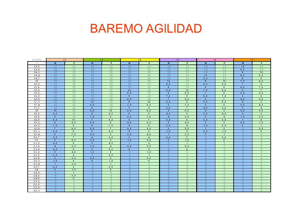 BAREMO AGILIDAD