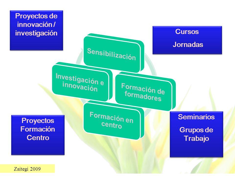 Proyectos de innovación / investigación