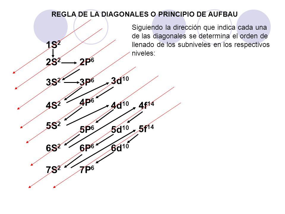 REGLA DE LA DIAGONALES O PRINCIPIO DE AUFBAU