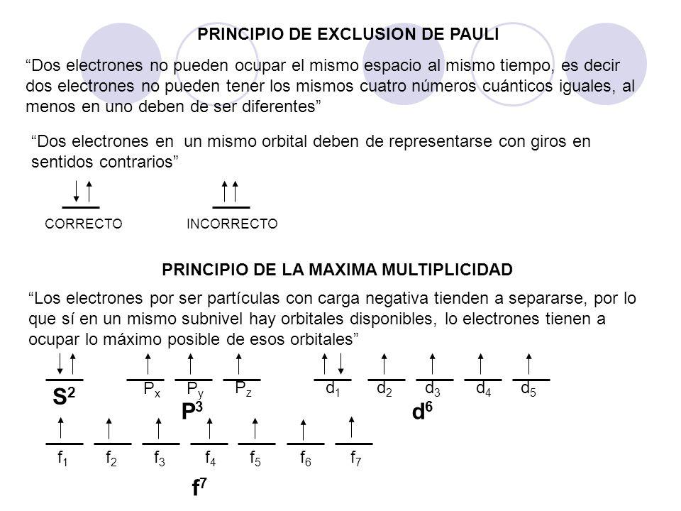 PRINCIPIO DE EXCLUSION DE PAULI PRINCIPIO DE LA MAXIMA MULTIPLICIDAD