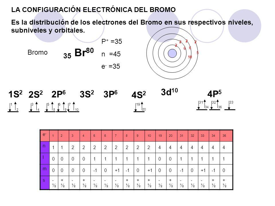 LA CONFIGURACIÓN ELECTRÓNICA DEL BROMO