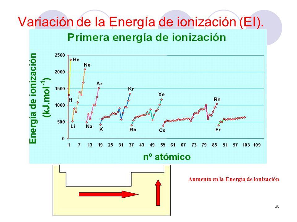 Variación de la Energía de ionización (EI).