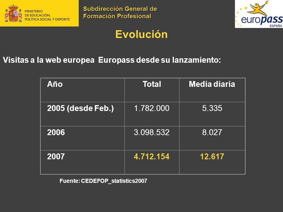 Evolución Visitas a la web europea Europass desde su lanzamiento: Año
