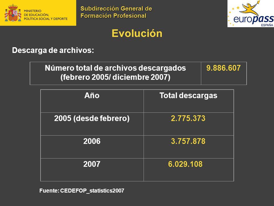 Número total de archivos descargados (febrero 2005/ diciembre 2007)