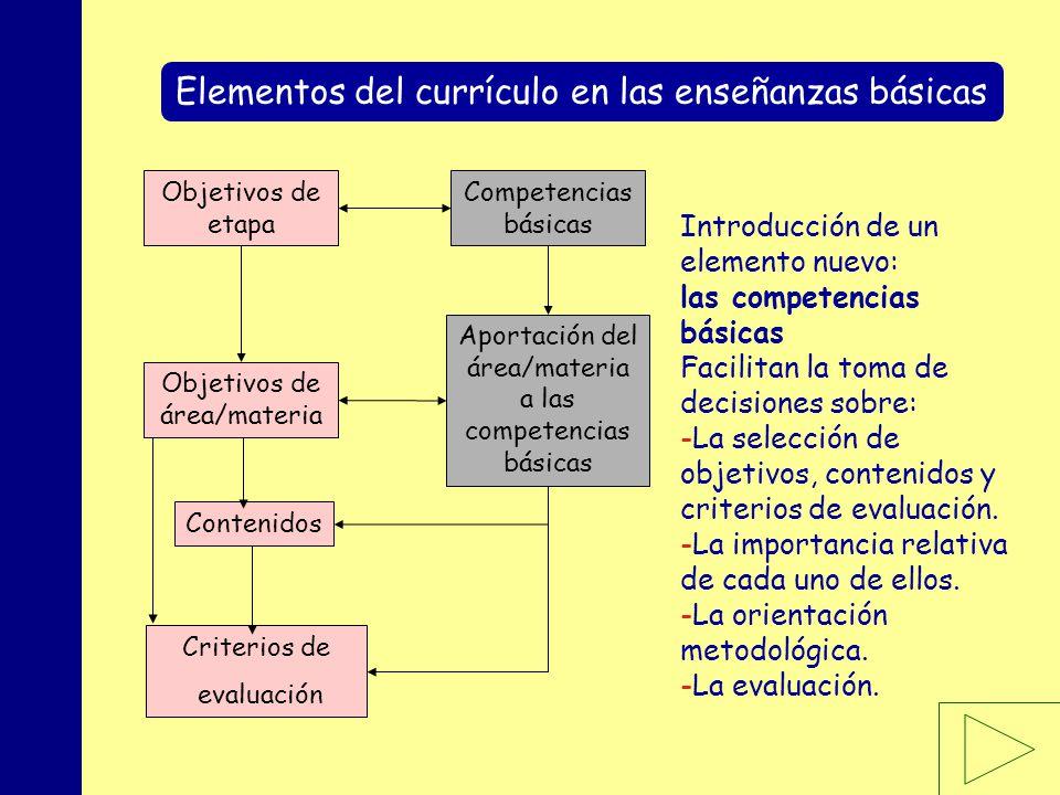 Elementos del currículo en las enseñanzas básicas