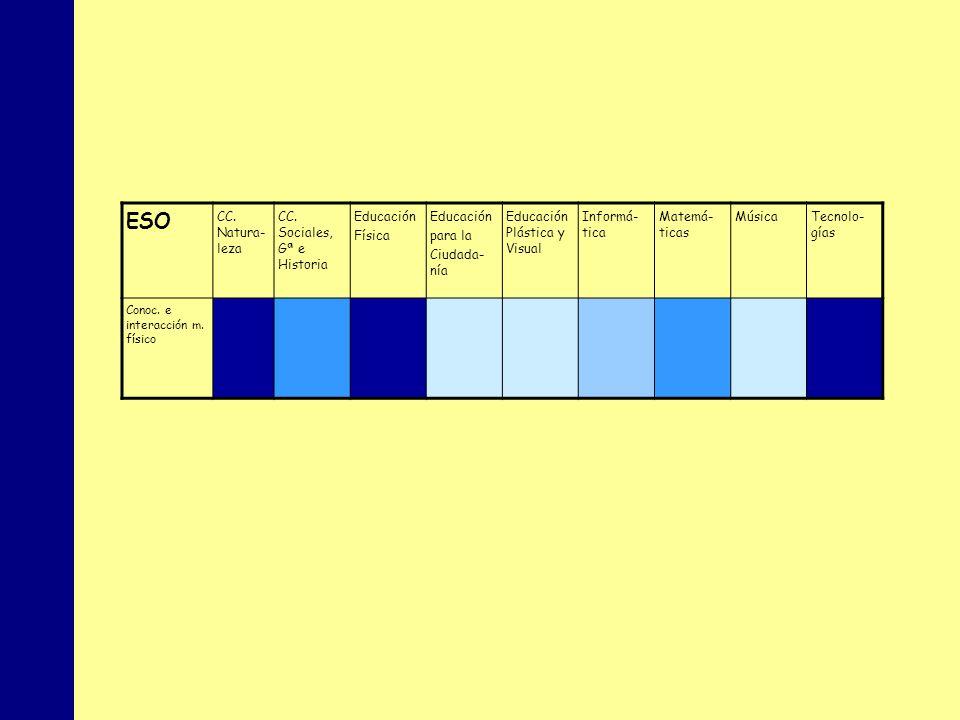 ESO CC. Natura-leza CC. Sociales, Gª e Historia Educación Física