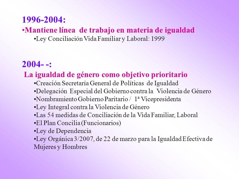 1996-2004: 2004- -: Mantiene línea de trabajo en materia de igualdad