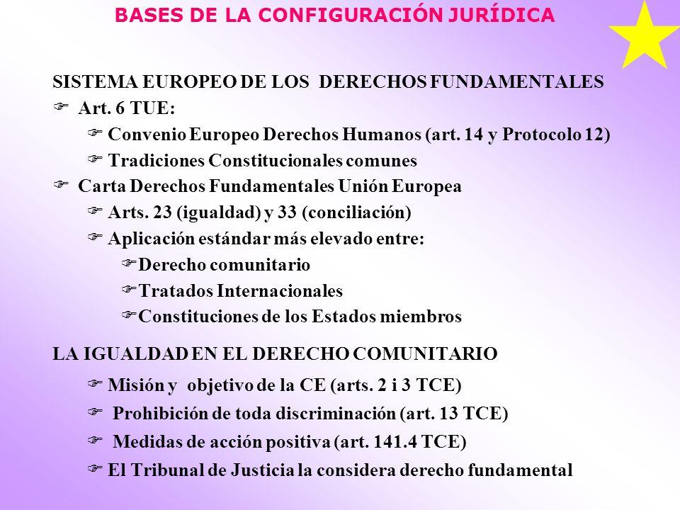 BASES DE LA CONFIGURACIÓN JURÍDICA