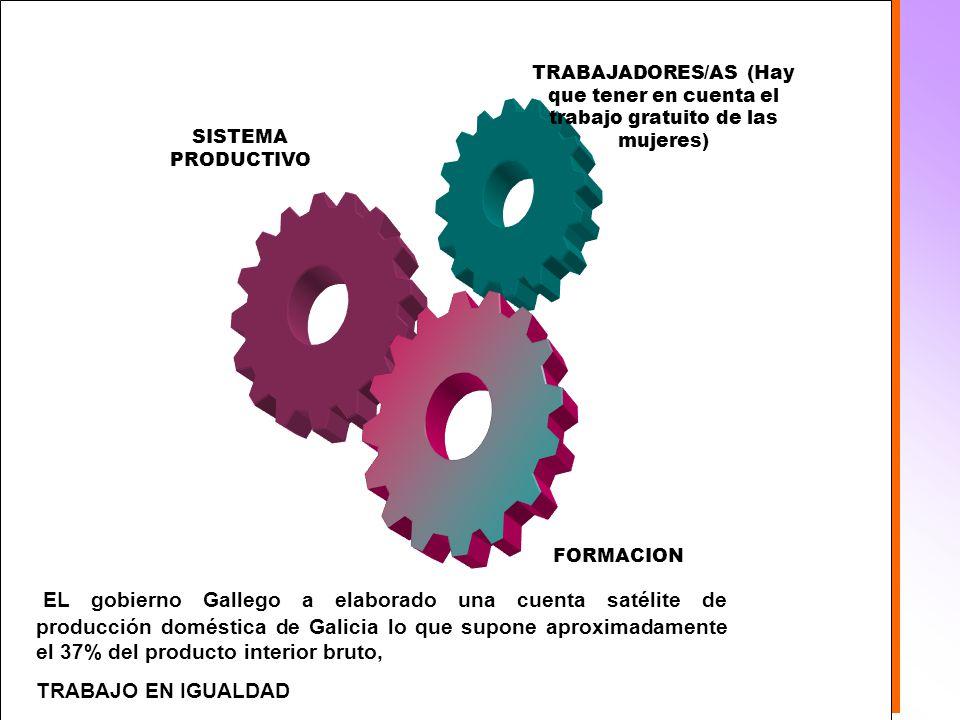 Formación FORMACION. SISTEMA PRODUCTIVO. TRABAJADORES/AS (Hay que tener en cuenta el trabajo gratuito de las mujeres)