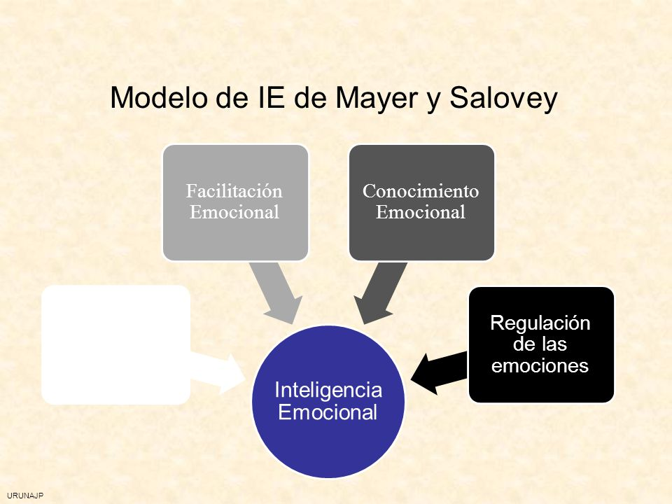 Modelo de IE de Mayer y Salovey