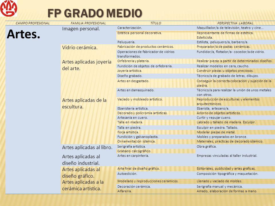 Artes. FP GRADO MEDIO Imagen personal. Vidrio cerámica.