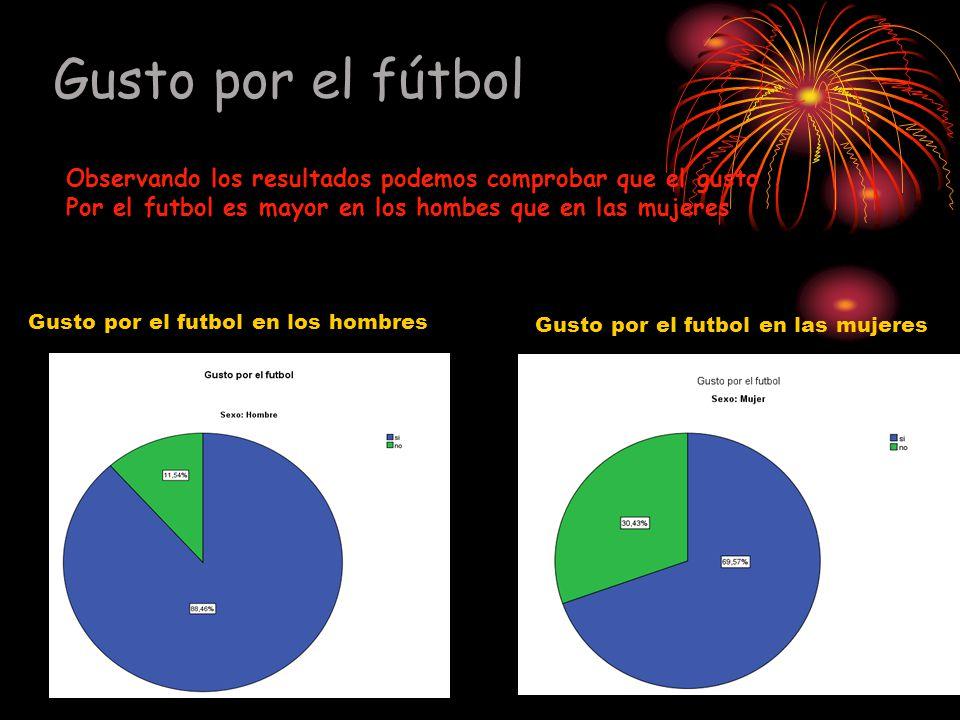 Gusto por el fútbol Observando los resultados podemos comprobar que el gusto. Por el futbol es mayor en los hombes que en las mujeres.