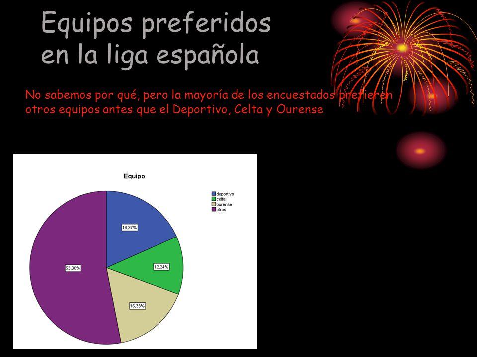 Equipos preferidos en la liga española
