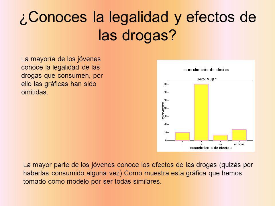 ¿Conoces la legalidad y efectos de las drogas