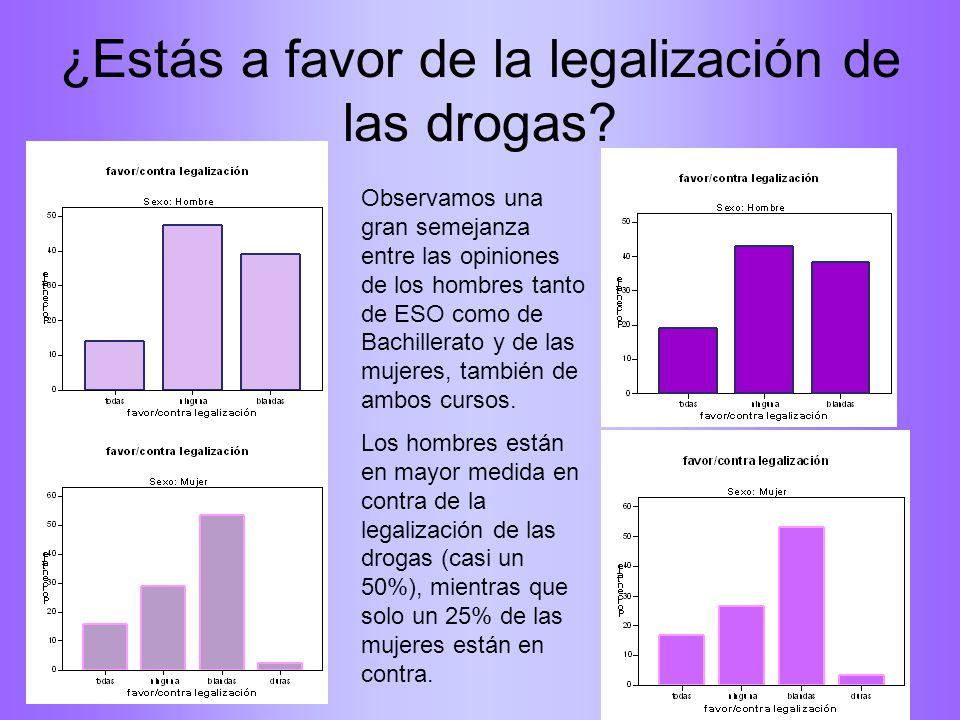 ¿Estás a favor de la legalización de las drogas