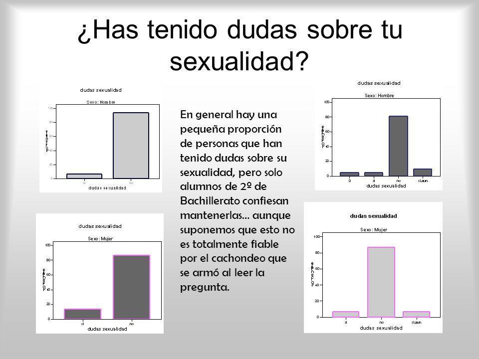 ¿Has tenido dudas sobre tu sexualidad