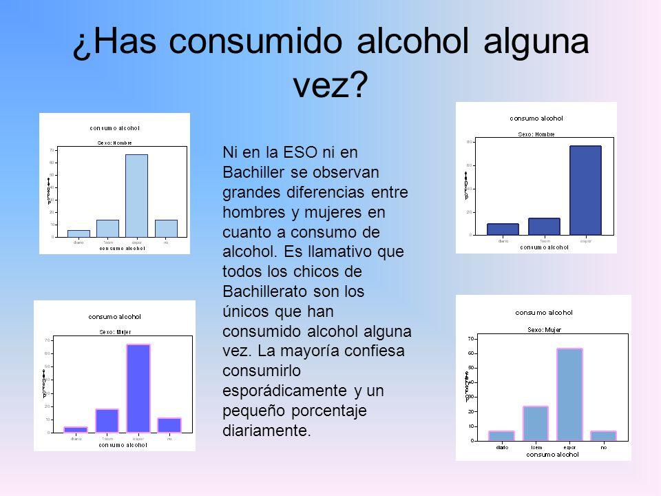 ¿Has consumido alcohol alguna vez