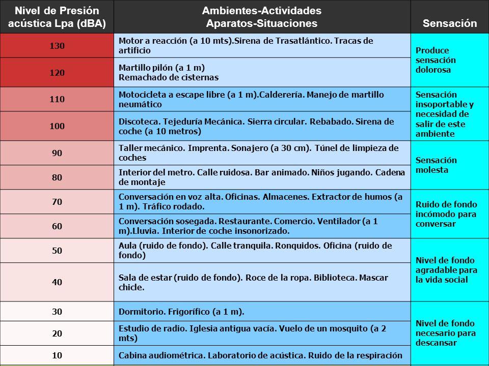 Nivel de Presión acústica Lpa (dBA)