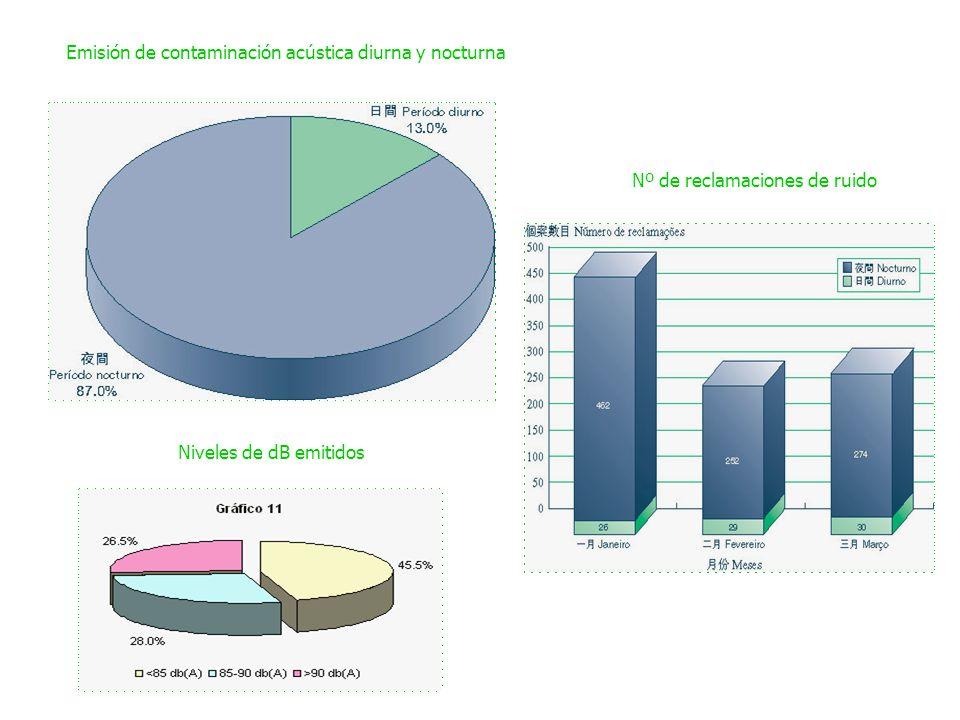 Emisión de contaminación acústica diurna y nocturna