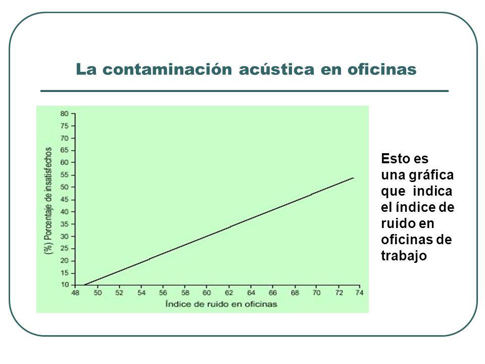 La contaminación acústica en oficinas