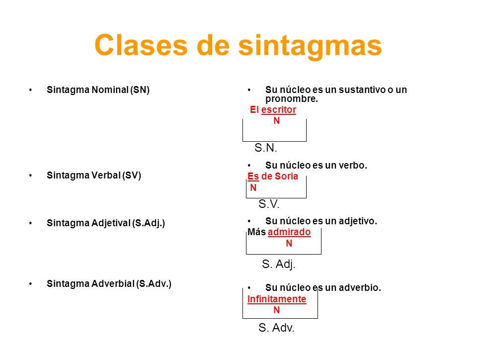 Clases de sintagmas S.N. S.V. S. Adj. S. Adv. Sintagma Nominal (SN)