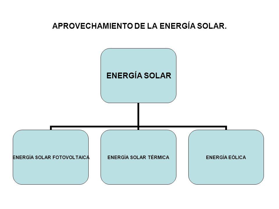 APROVECHAMIENTO DE LA ENERGÍA SOLAR.