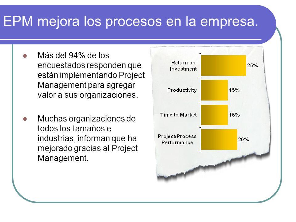 EPM mejora los procesos en la empresa.