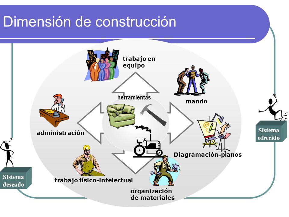 Dimensión de construcción