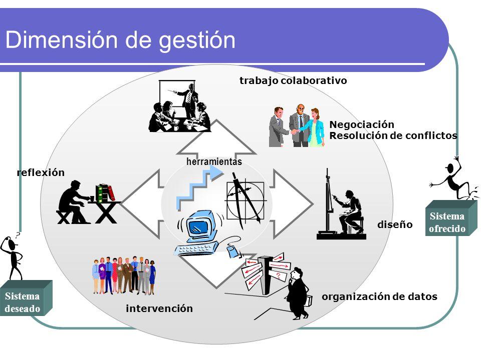 Dimensión de gestión herramientas Sistema ofrecido Sistema deseado