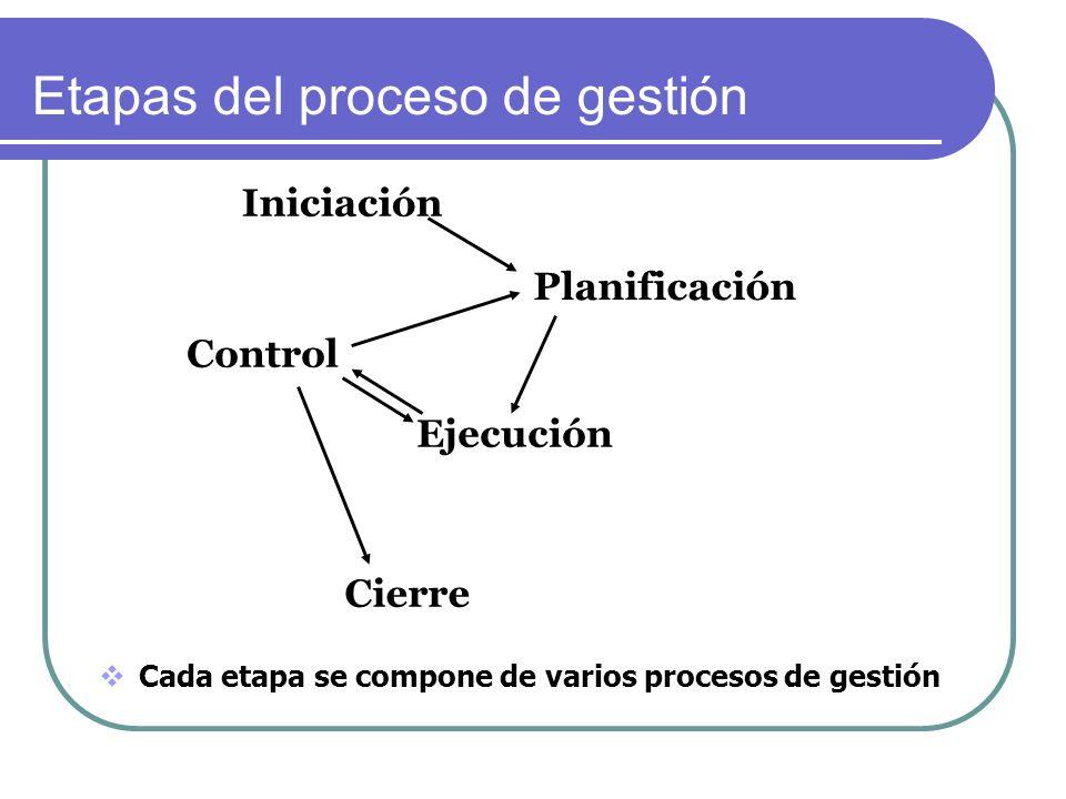 Etapas del proceso de gestión