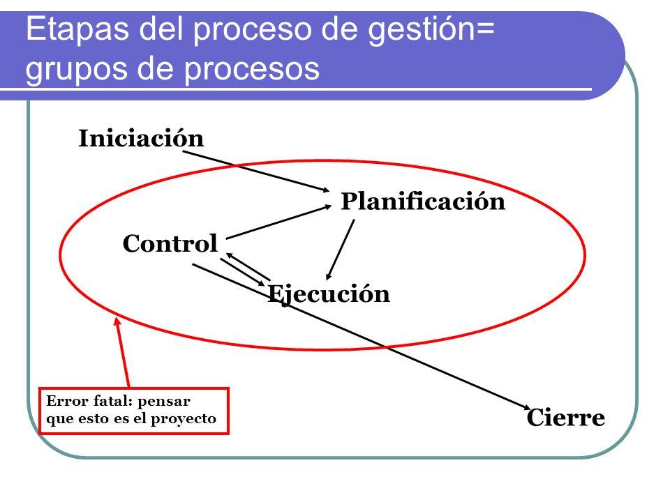 Etapas del proceso de gestión= grupos de procesos