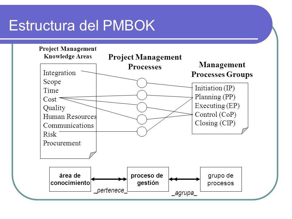 Estructura del PMBOK Project Management Processes Management