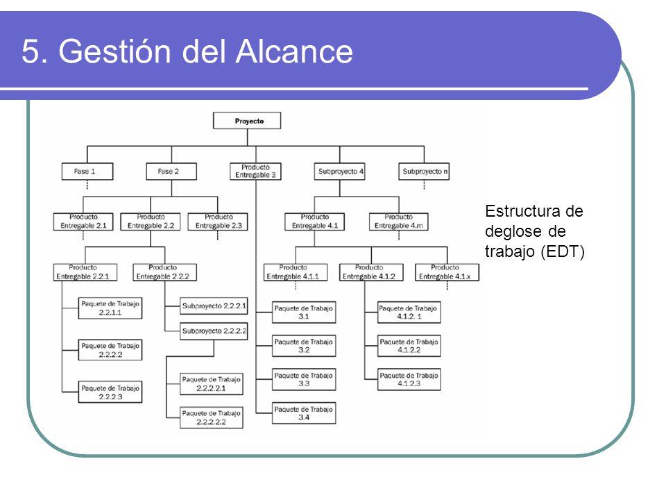 5. Gestión del Alcance Estructura de deglose de trabajo (EDT)